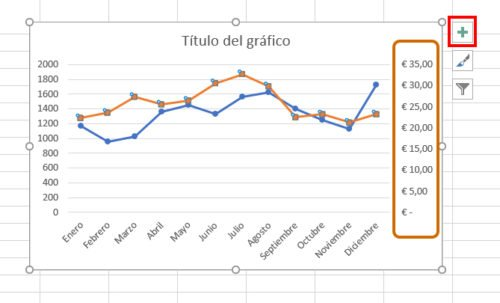 gráfico de doble eje