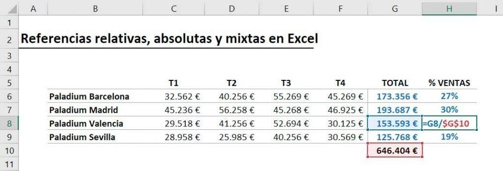 referencia absoluta en Excel